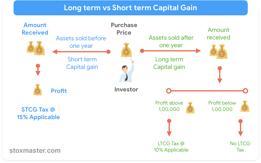capital-gain-tax-in-stock-market-in-india