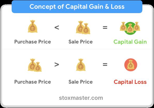 capital-gain-capital-loss