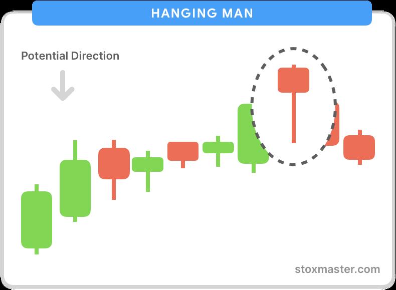 Hanging-man-bearish-pattern