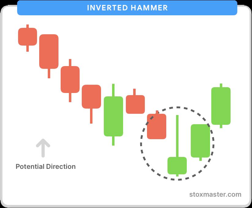 Inverted-hammer