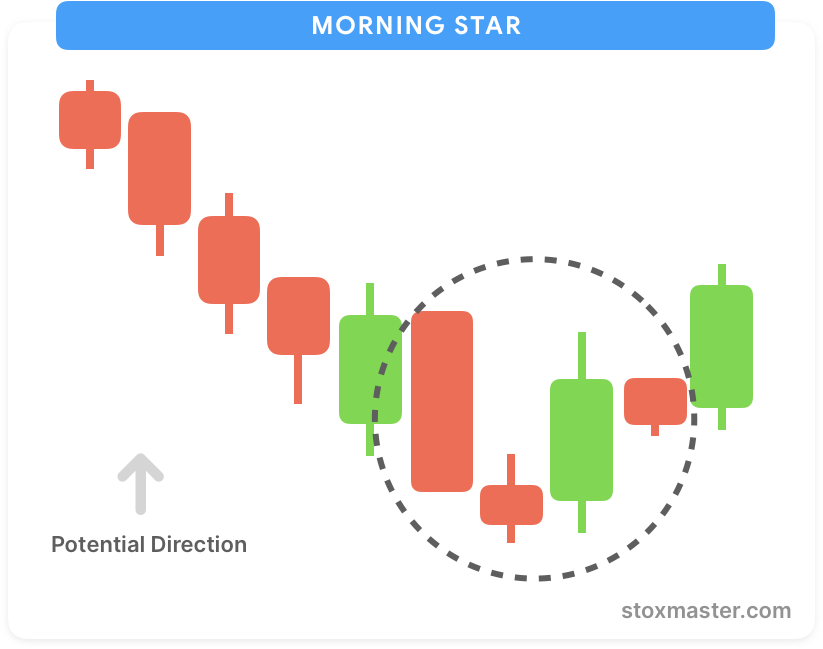 Morning-star-candlestick-chart-patterns