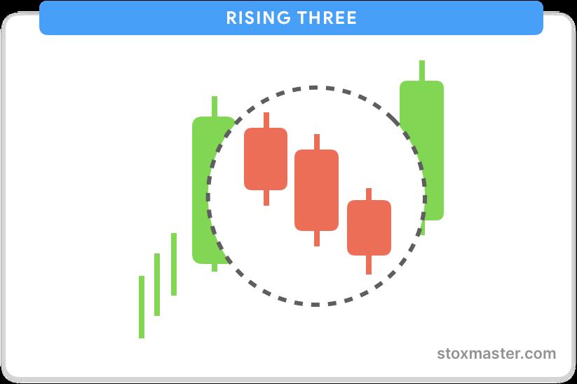 Rising-three-methods-continuation-pattern