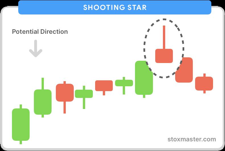 Shooting-star-candlestick-chart-patterns