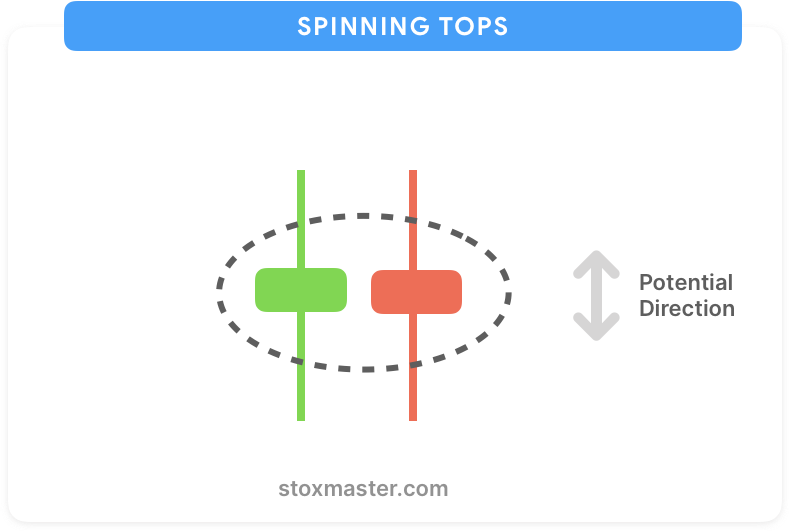 Spinning-top-continuation-pattern
