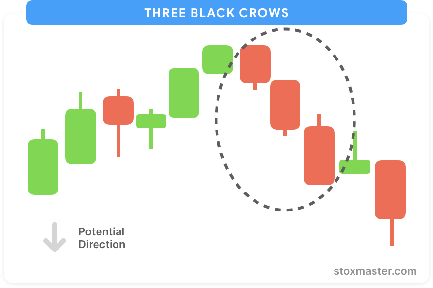 Three-black-crows-bearish-pattern