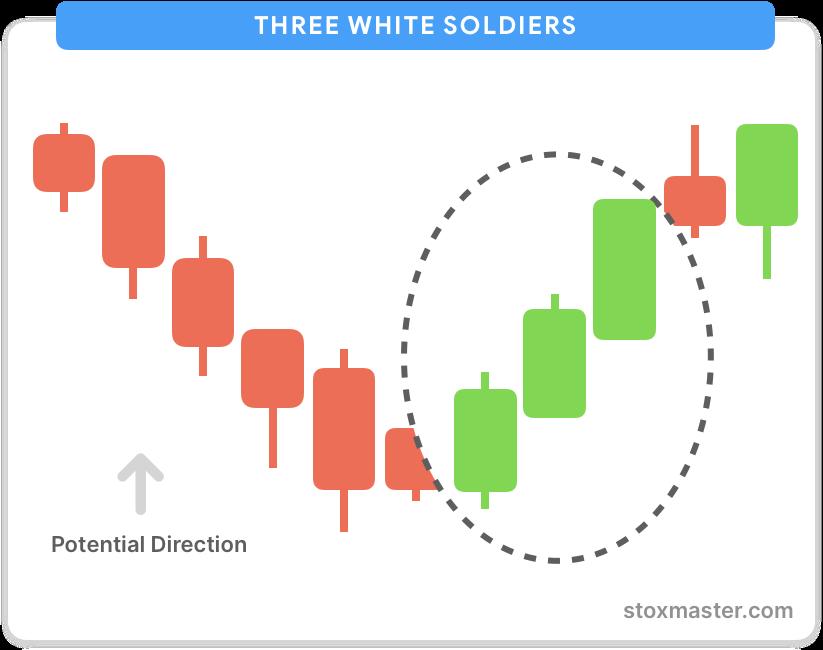 Three-white-soldiers-bullish-pattern