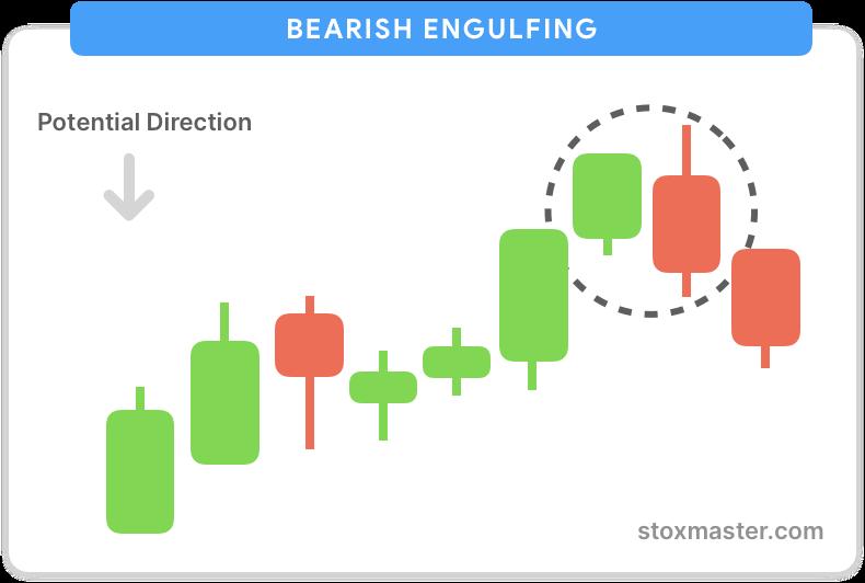 Bearish-engulfing-candlestick-chart-patterns