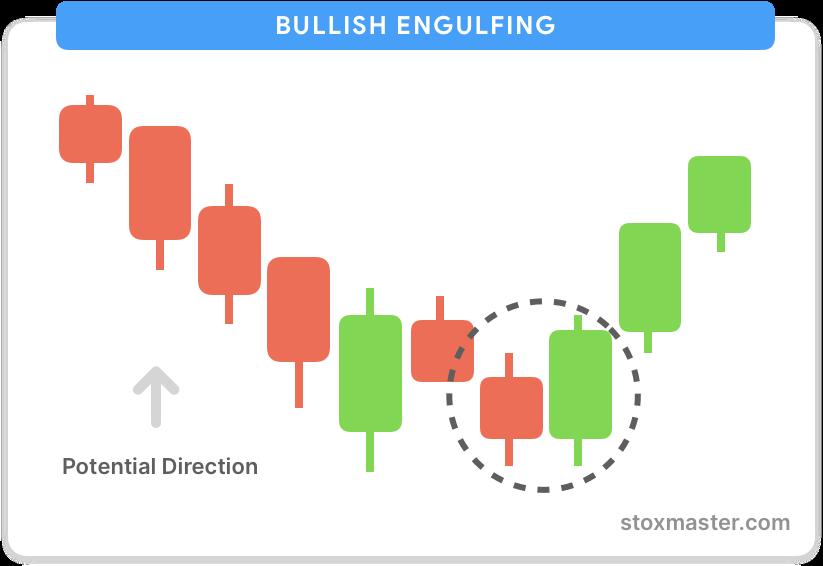 Bullish-engulfing-candlestick-chart-patterns