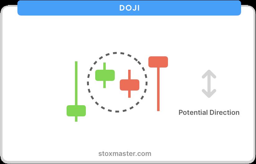 Doji-candlestick-chart-patterns