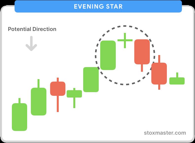 Evening-star-bearish-pattern