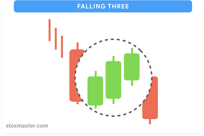 Falling-three-methods-continuation-pattern