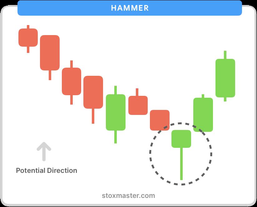 Hammer-candlestick-chart-patterns