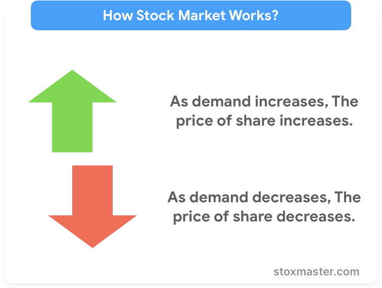 basics-of-stock-market-for-beginners