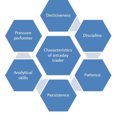 intraday trading-characteristics-intraday-trader