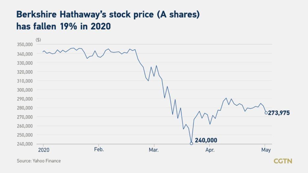 Berkshire-stock-price